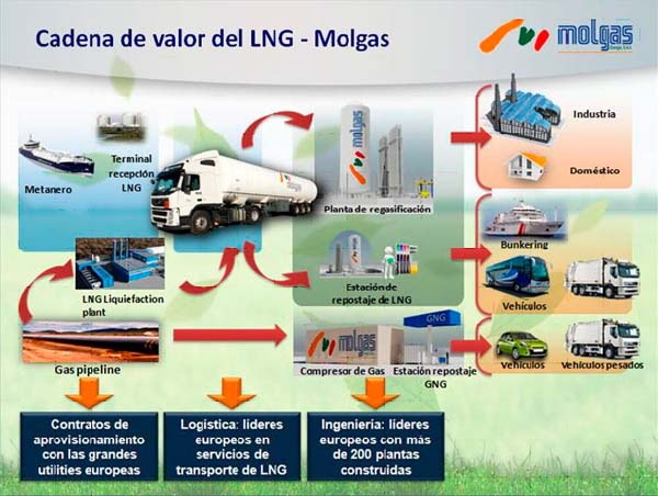 Gas Natural Licuado | GNL | Molgas
