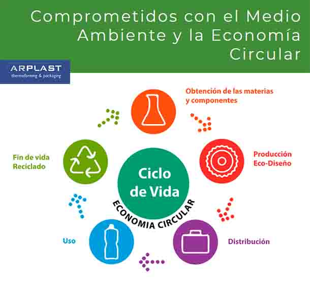 Arplast plásticos biodegradables y compostables